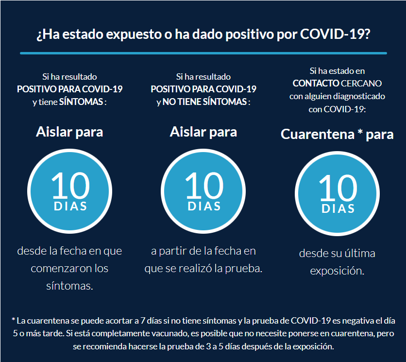 Spanish Have You Been Exposed or Tested Positive for COVID-19